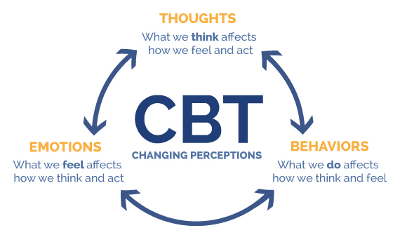 CBT - Anxiety Therapy
